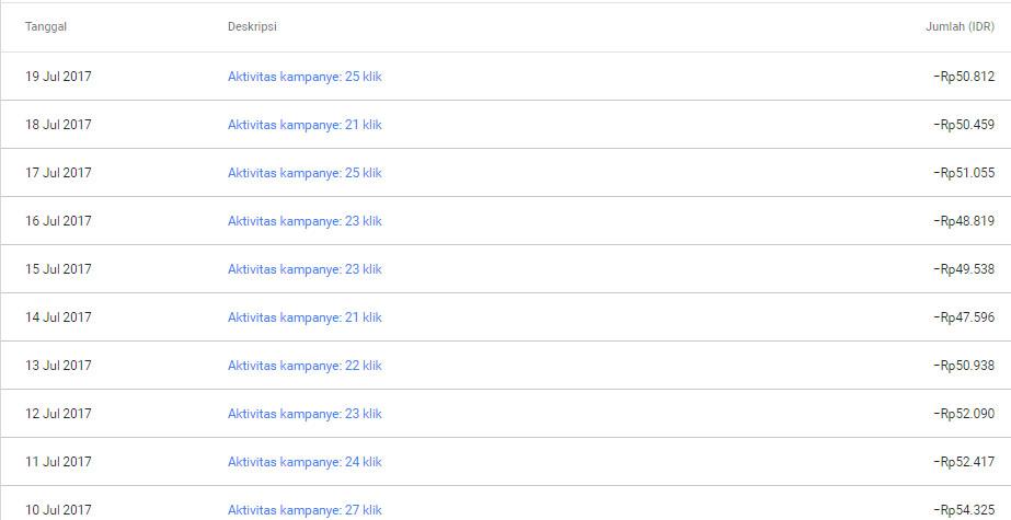 jasa adwords perhitungan klik per hari